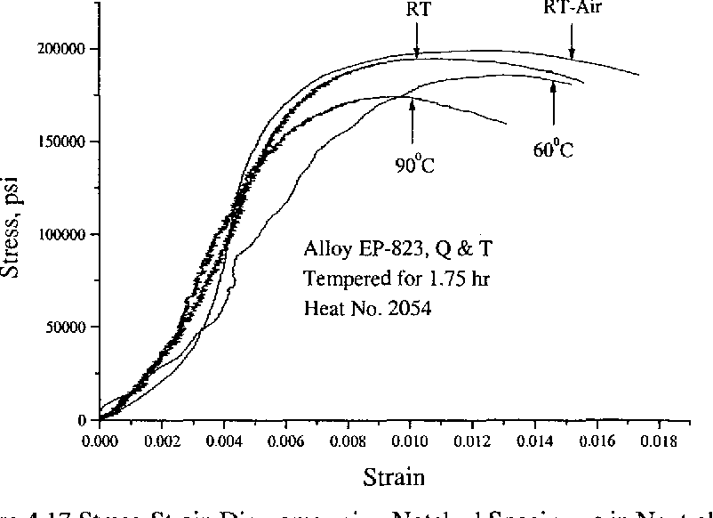 Figure 4.17 Stress-Strain Diagrams using Notched Specimens in Neutral Solution