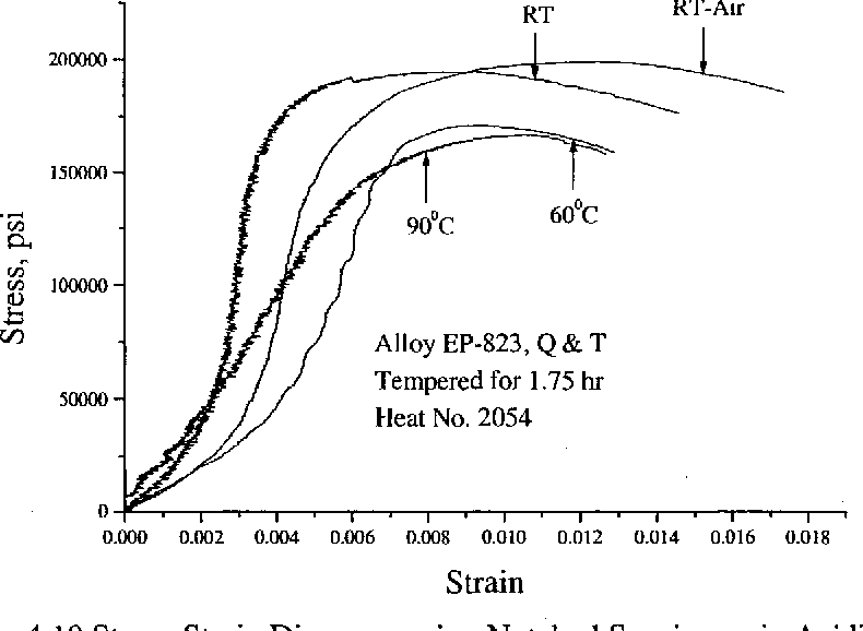 Figure 4.18 Stress-Strain Diagrams using Notched Specimens in Acidic Solution