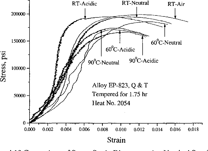 Figure 4.19 Comparison of Stress-Strain Diagrams using Notched Specimens in Neutral and Acidic Solutions