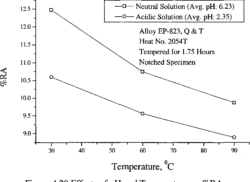 Figure 4.20 Effects of pH and Temperature on %RA