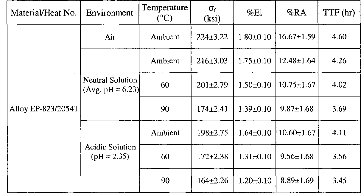 Table 4.8 Results of SSR Testing using Notched Specimens Tempered for 1.75 Hours