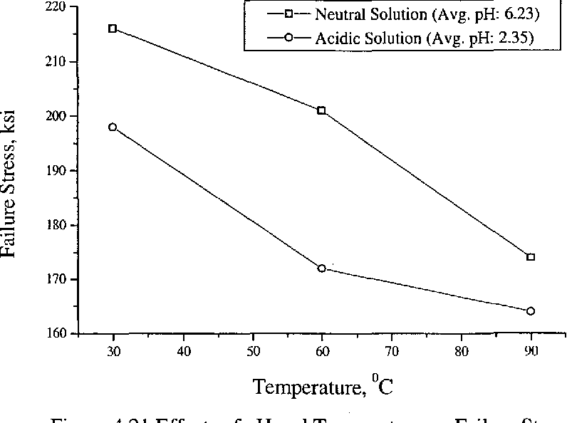 Figure 4.21 Effects of pH and Temperature on Failure Stress