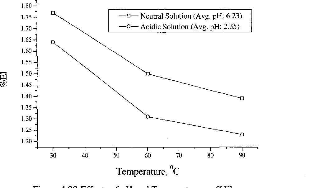 Figure 4.22 Effects of pH and Temperature on %El