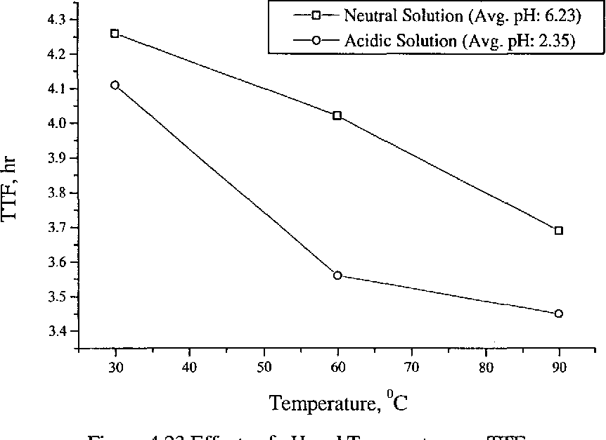 Figure 4.23 Effects of pH and Temperature on TTF