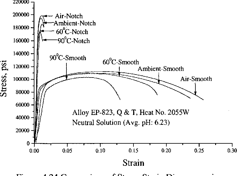 Figure 4.24 Comparison of Stress-Strain Diagrams using Smooth versus Nothced Specimens