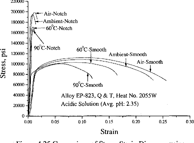 Figure 4.25 Comparison of Stress-Strain Diagrams using Smooth versus Nothced Specimens