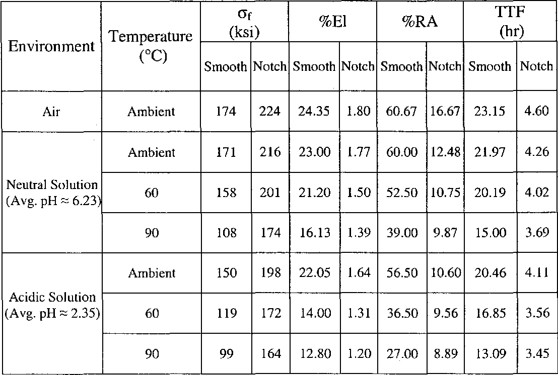 Table 4.9 Comparison of SSR Testing Results using Smooth versus Notched Specimens