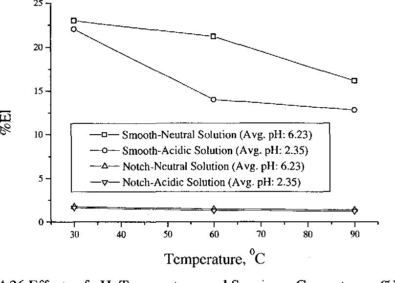 Figure 4.26 Effects of pH, Temperature, and Specimen Geometry on %El