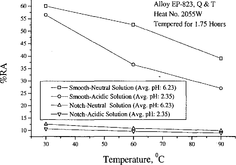 Figure 4.27 Effects of pH, Temperature, and Specimen Geometry on %RA