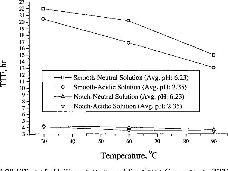 Figure 4.28 Effect of pH, Temperature, and Specimen Geometry on TTF