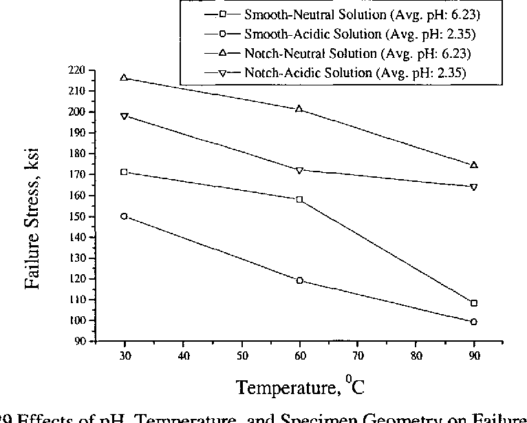 Figure 4.29 Effects of pH, Temperature, and Specimen Geometry on Failure Stress