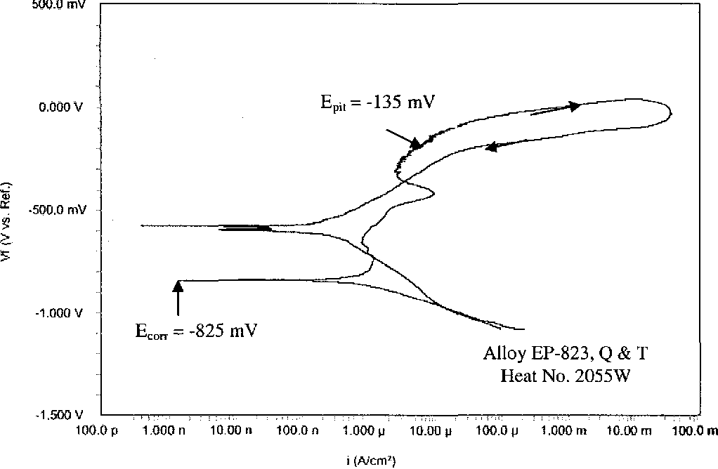 Figure 4.30 CPP Diagram in 30°C Neutral Solution