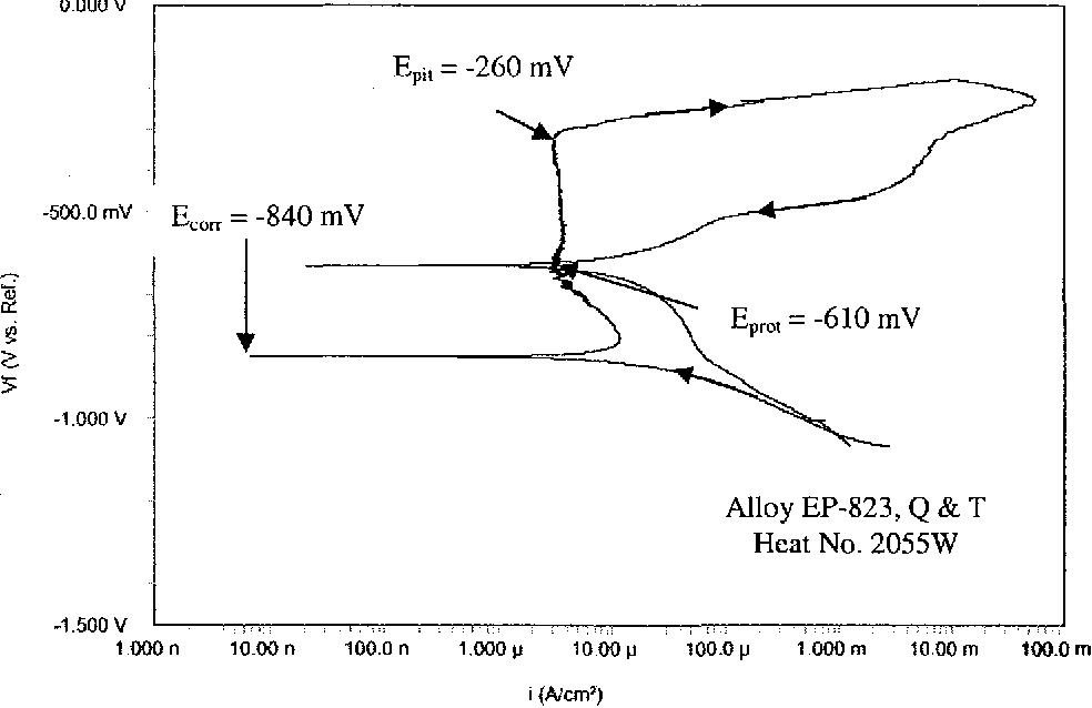Figure 4.31 CPP Diagram in 60°C Neutral Solution