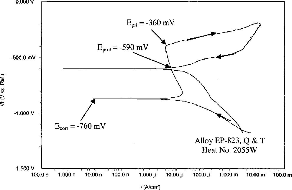 Figure 4.32 CPP Diagram in 90°C Neutral Solution