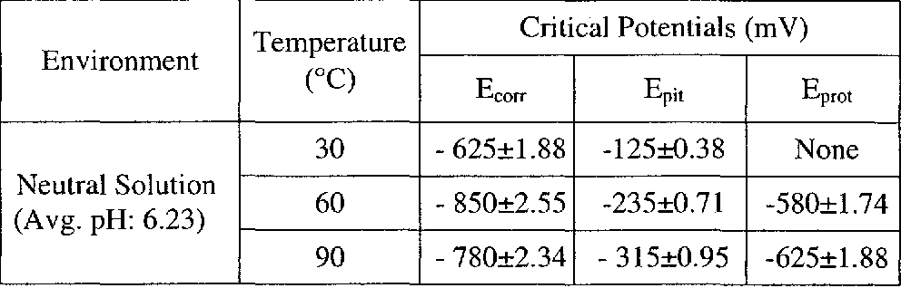 Table 4.10 CPP Test Results in Neutral Solution Temperature Critical Potentials (m V)