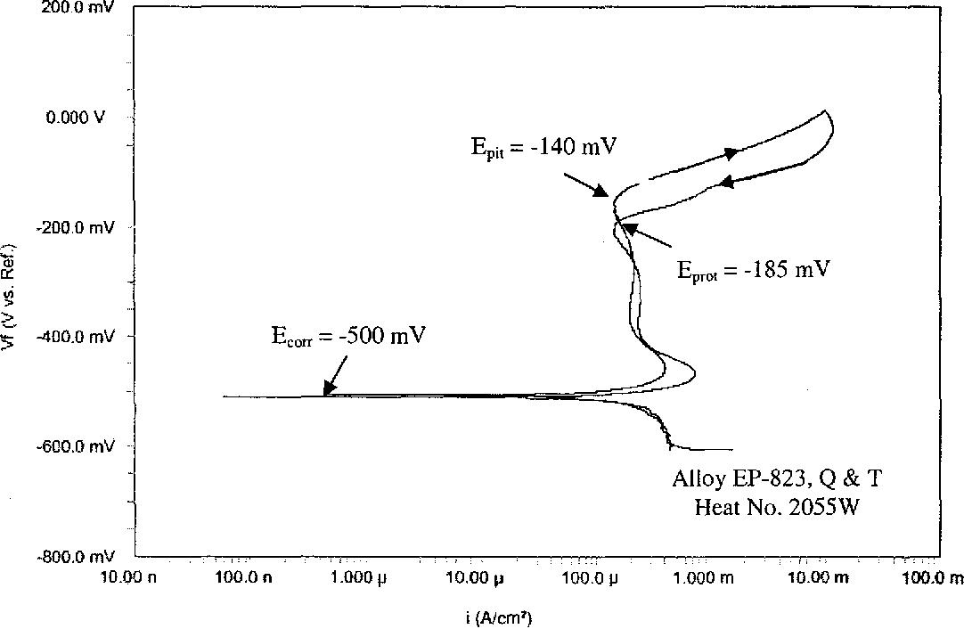 Figure 4.33 CPP Diagram in 30°C Acidic Solution
