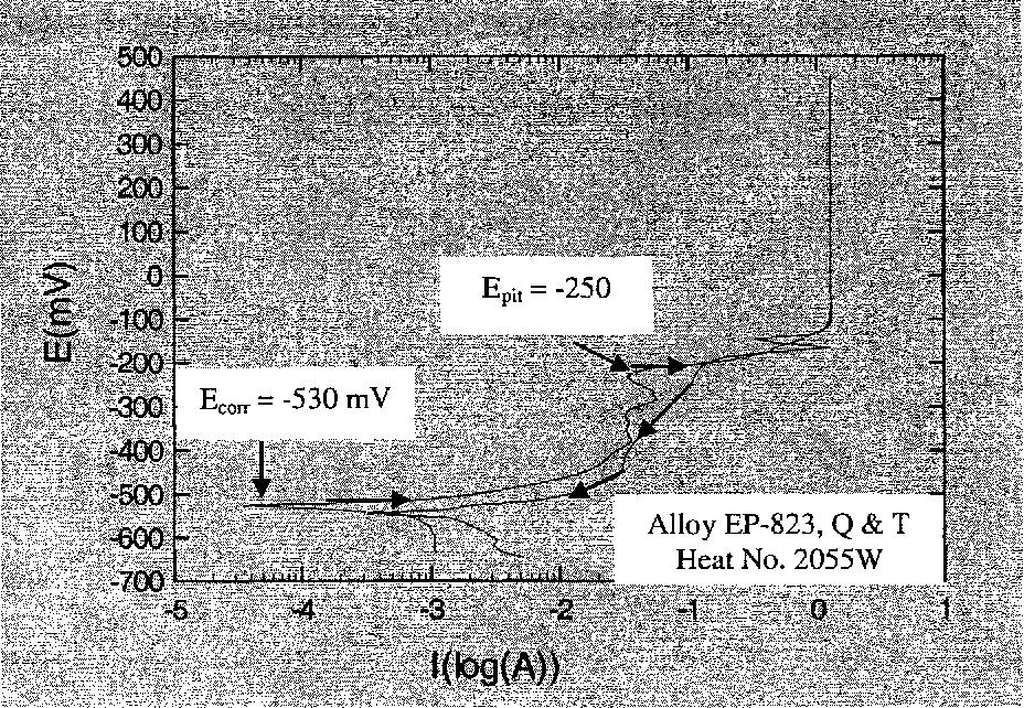 Figure 4.34 CPP Diagram in 60°C Acidic Solution