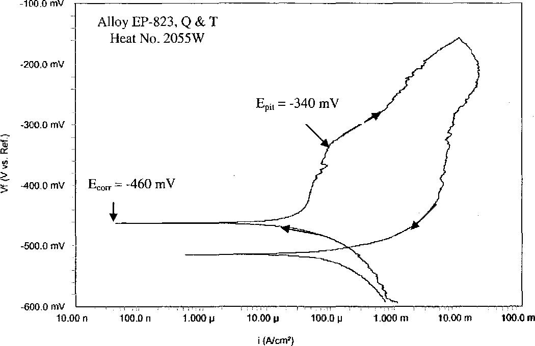 Figure 4.35 CPP Diagram in 90°C Acidic Solution