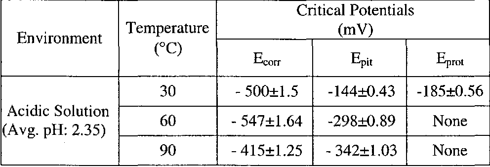 Table 4.11 CPP Test Results in Acidic Solution Critical Potentials