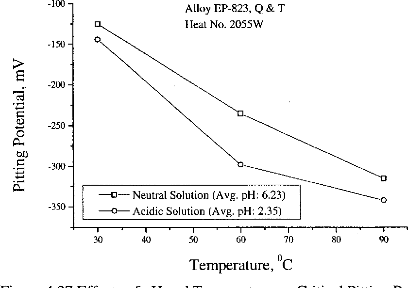Figure 4.37 Effects of pH and Temperature on Critical Pitting Potential