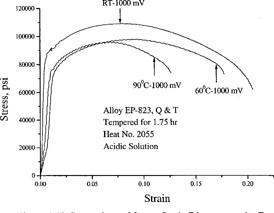Figure 4.40 Comparison of Stress-Strain Diagrams under Econt