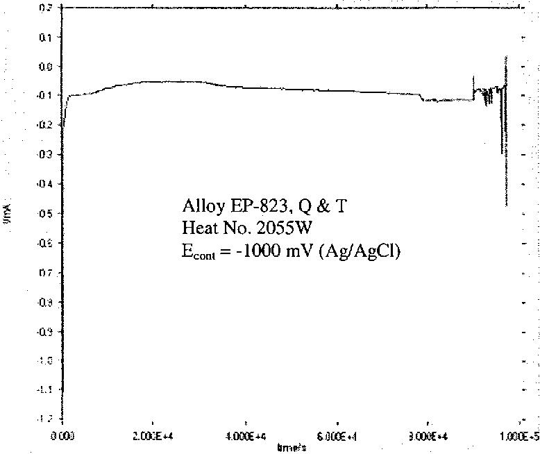Figure 4.41 Current-Time Diagram in 30°C Acidic Solution