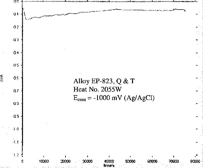 Figure 4.42 Current-Time Diagram in 60°C Acidic Solution