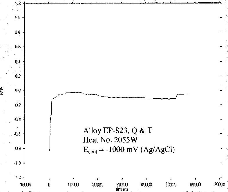 Figure 4.43 Current-Time Diagram in 90°C Acidic Solution