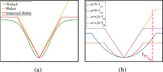 Figure 3 for A Generalized Framework for Edge-preserving and Structure-preserving Image Smoothing