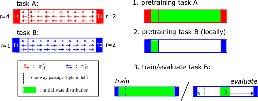 Figure 1 for The LoCA Regret: A Consistent Metric to Evaluate Model-Based Behavior in Reinforcement Learning