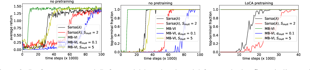 Figure 4 for The LoCA Regret: A Consistent Metric to Evaluate Model-Based Behavior in Reinforcement Learning