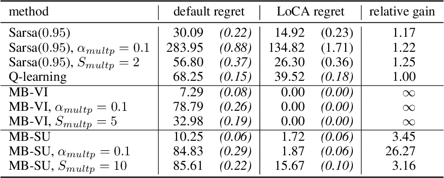 Figure 2 for The LoCA Regret: A Consistent Metric to Evaluate Model-Based Behavior in Reinforcement Learning