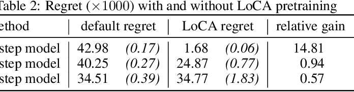 Figure 3 for The LoCA Regret: A Consistent Metric to Evaluate Model-Based Behavior in Reinforcement Learning