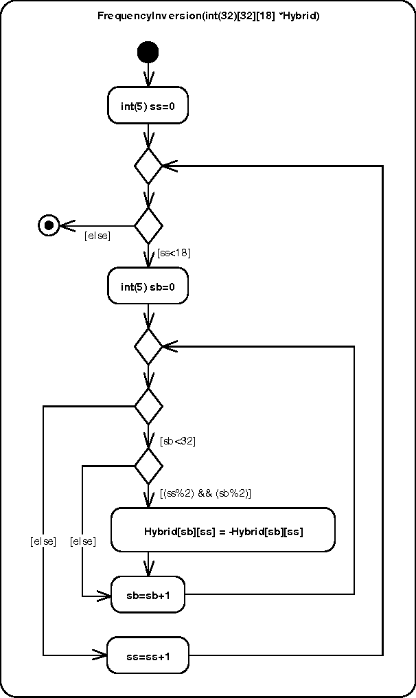 Fig. 9. MP3Decoder.FrequencyInversion Sub-Activity.