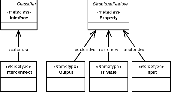 Fig. 2. Extensions for modeling hardware block interfaces