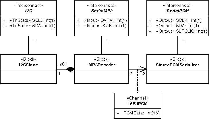 Fig. 3. MP3 decoder Class Diagram