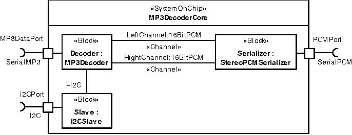 Fig. 4. MP3 decoder Composite Structure Diagram