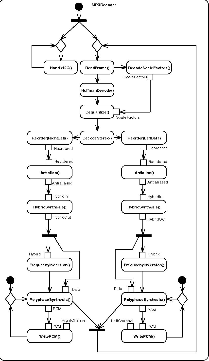 Fig. 8. MP3Decoder Class - Main Activity