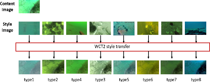 Figure 1 for WQT and DG-YOLO: towards domain generalization in underwater object detection