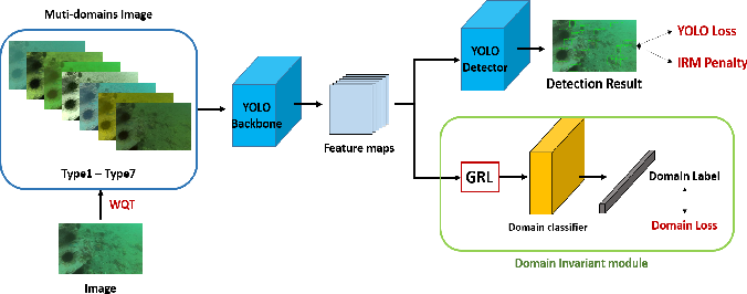 Figure 3 for WQT and DG-YOLO: towards domain generalization in underwater object detection
