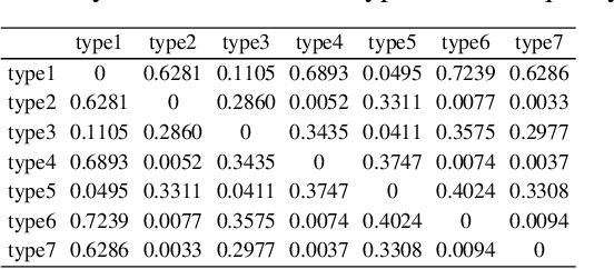 Figure 4 for WQT and DG-YOLO: towards domain generalization in underwater object detection