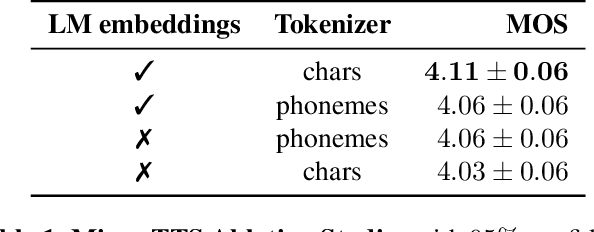Figure 2 for Mixer-TTS: non-autoregressive, fast and compact text-to-speech model conditioned on language model embeddings