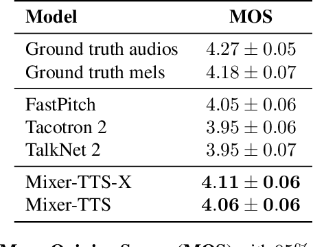 Figure 4 for Mixer-TTS: non-autoregressive, fast and compact text-to-speech model conditioned on language model embeddings