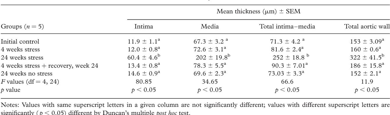 Chronic stress-induced oxidative damage and hyperlipidemia are