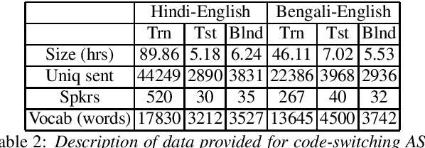 Figure 2 for Multilingual and code-switching ASR challenges for low resource Indian languages