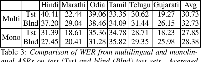 Figure 3 for Multilingual and code-switching ASR challenges for low resource Indian languages
