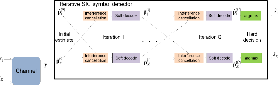 Figure 2 for Model-Based Machine Learning for Communications