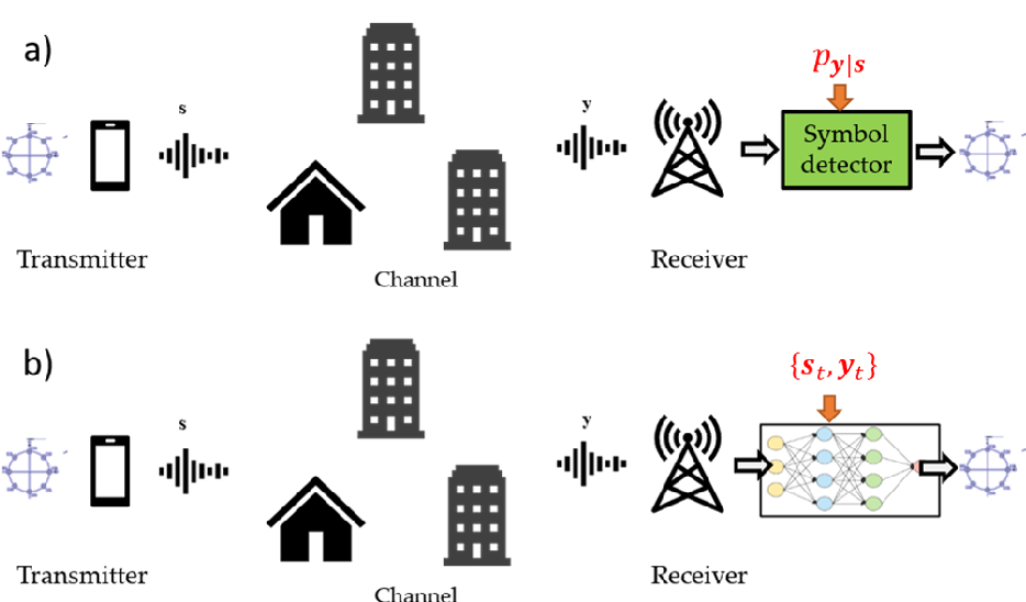 Figure 1 for Model-Based Machine Learning for Communications
