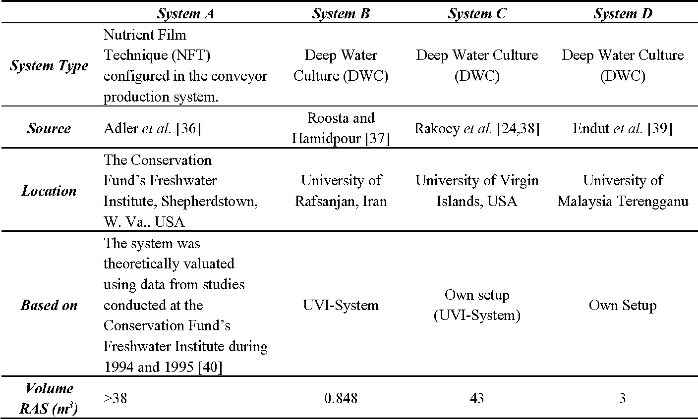 PDF] Challenges of Sustainable and Commercial Aquaponics - Semantic