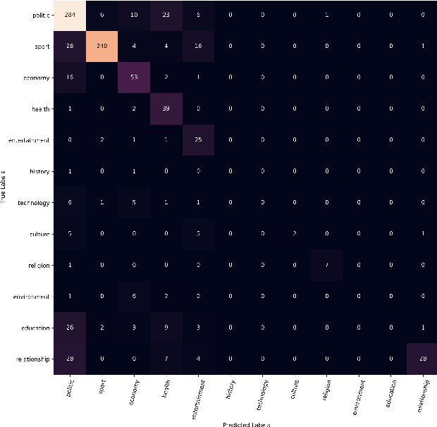 Figure 4 for KINNEWS and KIRNEWS: Benchmarking Cross-Lingual Text Classification for Kinyarwanda and Kirundi